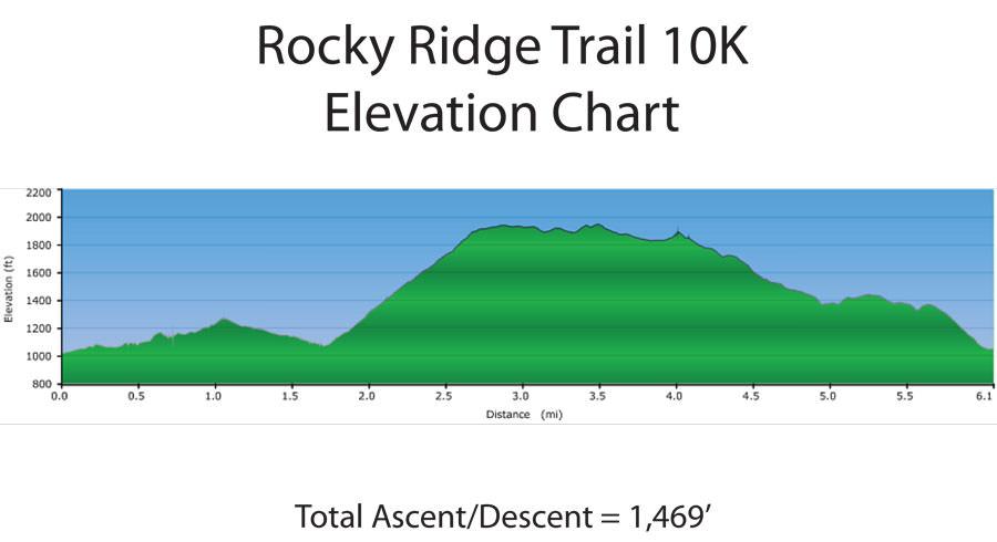 Rocky-Ridge-10K-Elevation-Chart