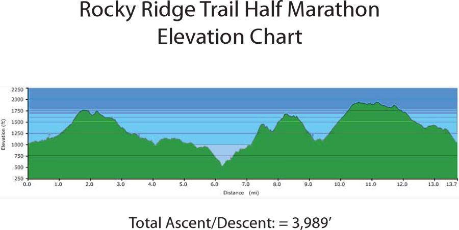 Rocky-Ridge-Half-Marathon-Elevation-Chart